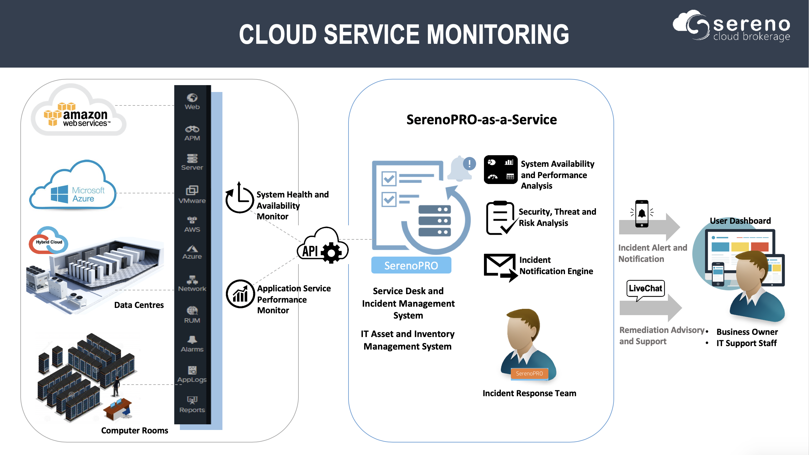 Cloud_service_monitoring