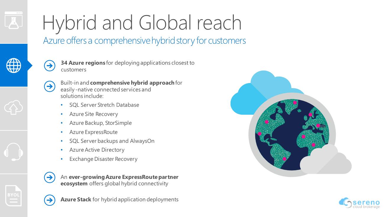 Azure Data Centers