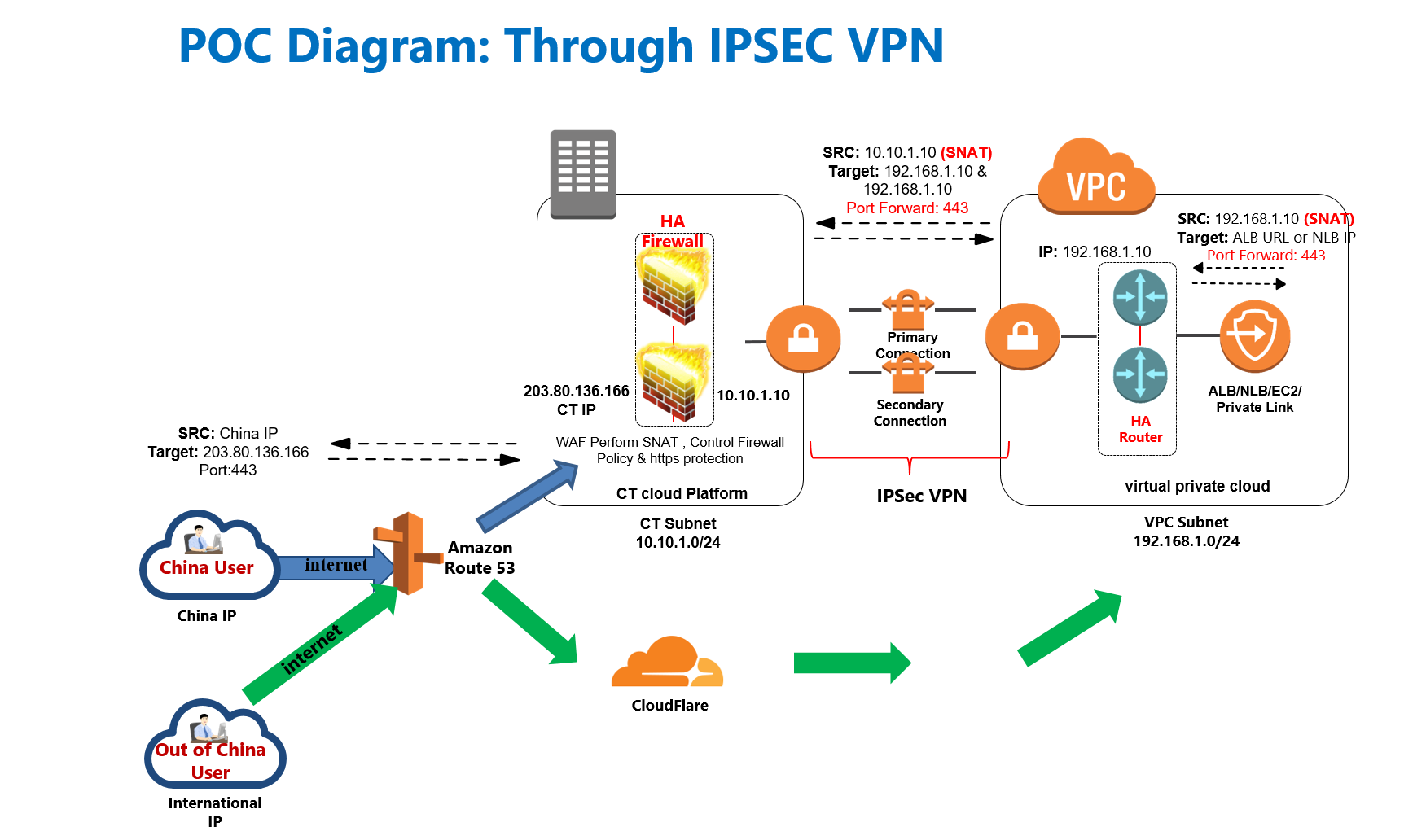 china internet acceleration solution IPSEC approach