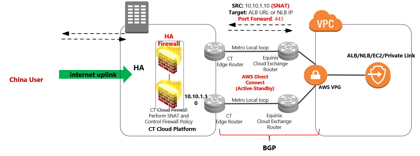 china internet acceleration solution direct connect approach