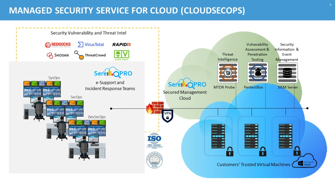 Cloud Managed Security Service Connectivity Diagram