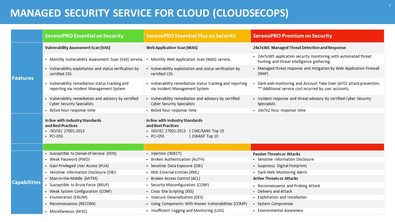 Cloud Managed Security Service Features and Capabilities