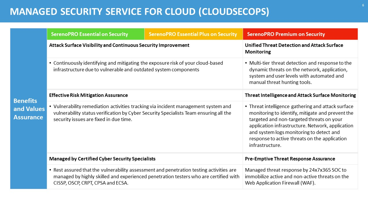 features and benefits of managed cloud security service for azure, aws and gcp