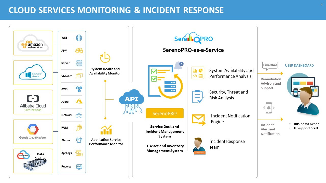 Cloud Security Management Support Workflow