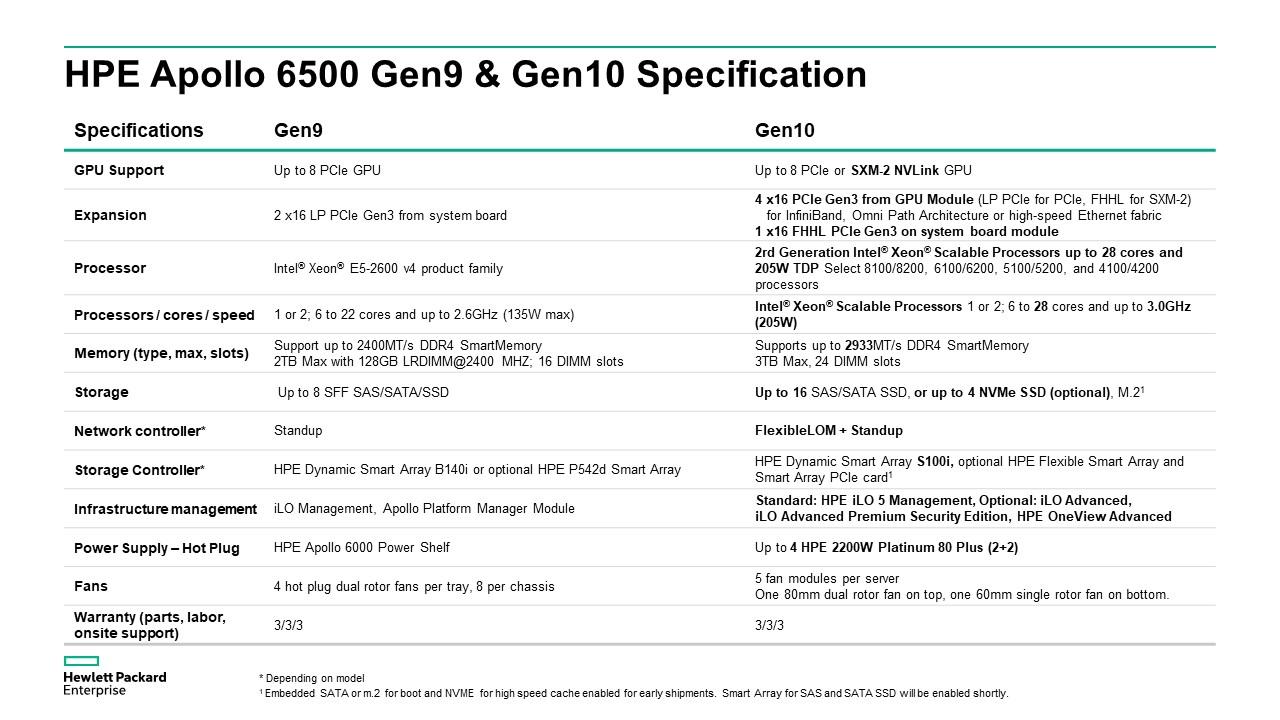 HPE Apollo 6500 Gen 9 & 10 Specification