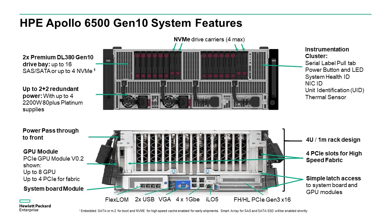 HPE Apollo 6500 Gen10 System Features