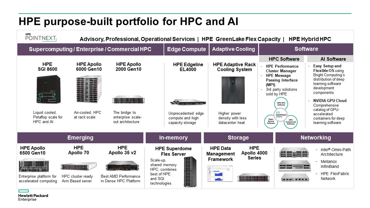 HPE HPC & AI Portfolio