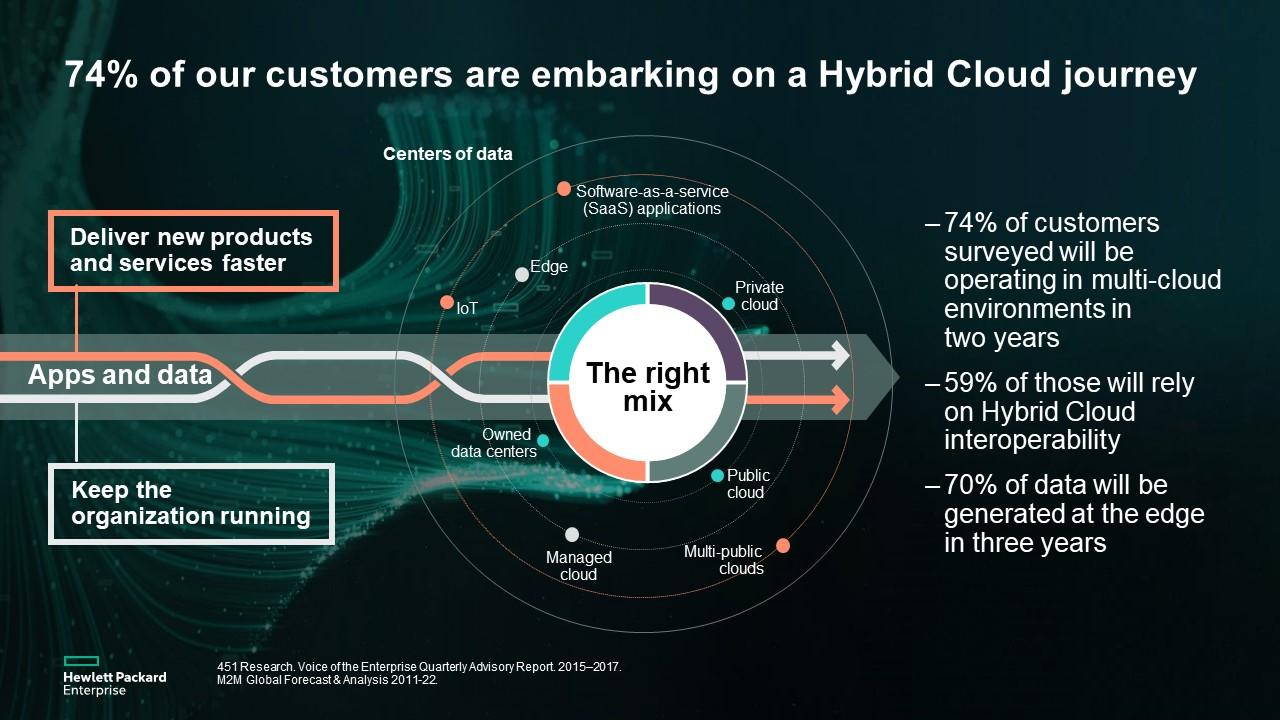 HPE Hybrid Cloud Journey