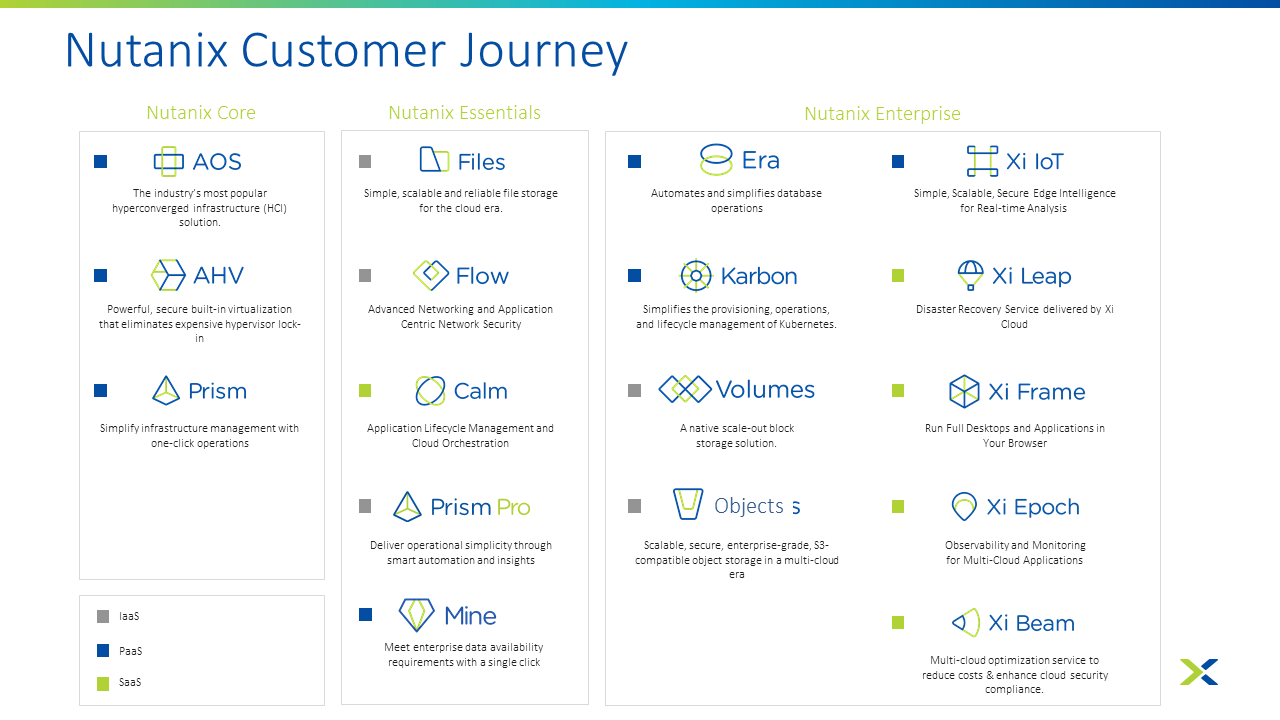Nutanix Customer Journey - Software Stack