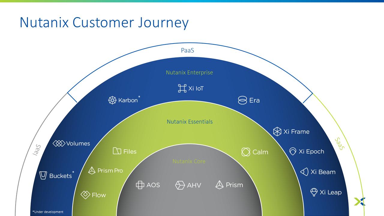 Nutanix Customer Journey