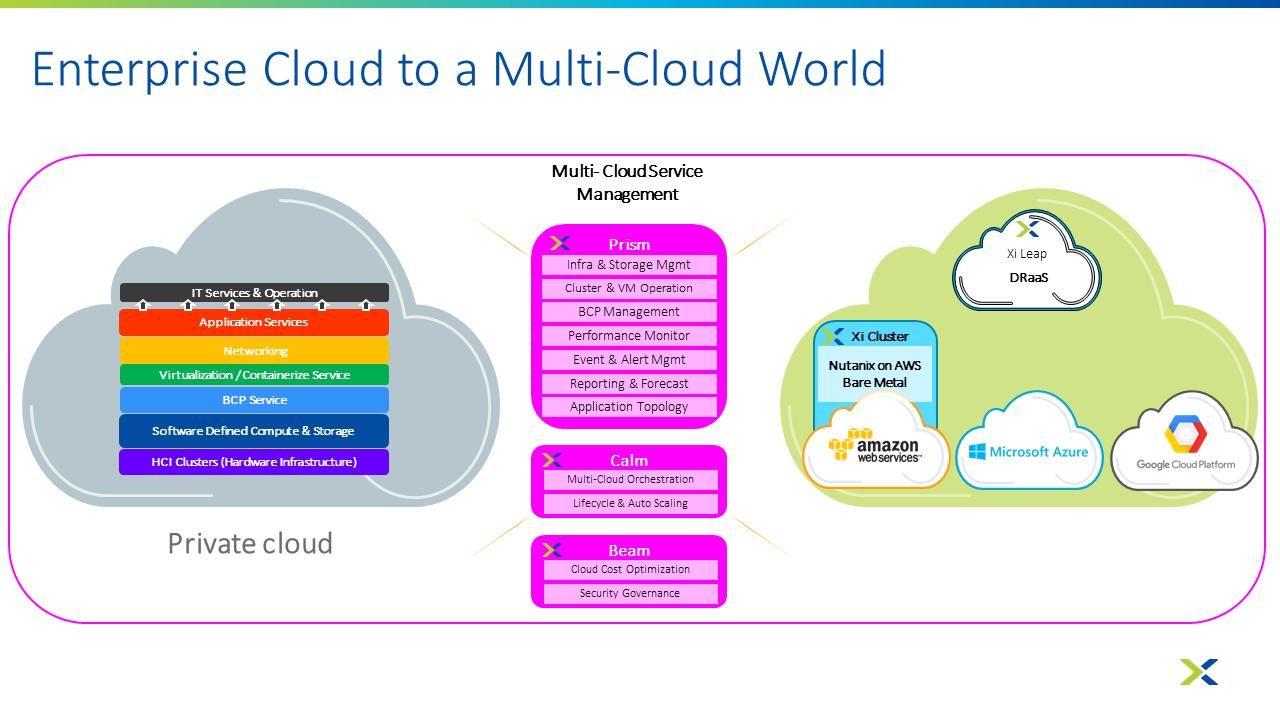 Enterprise Cloud to a Multi-Cloud World